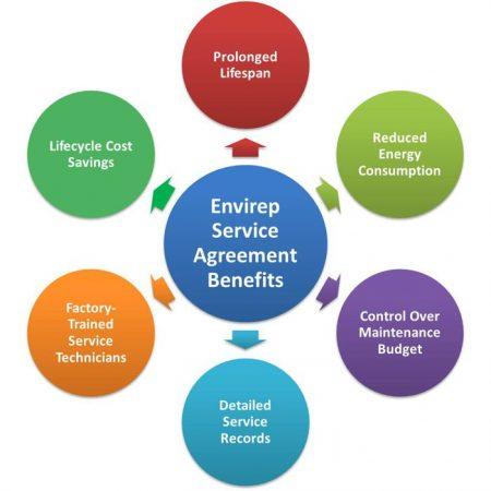 Envirep Service Agreement Benefits